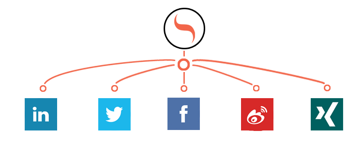 SmarpShare supported networks: LinkedIn, Twitter, Facebook, Weibo, Xing
