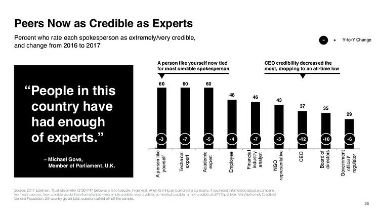 edelman-trust-barometer-peers-as-experts