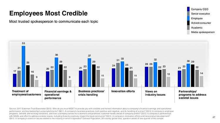 edelman-trust-barometer-employee-communication