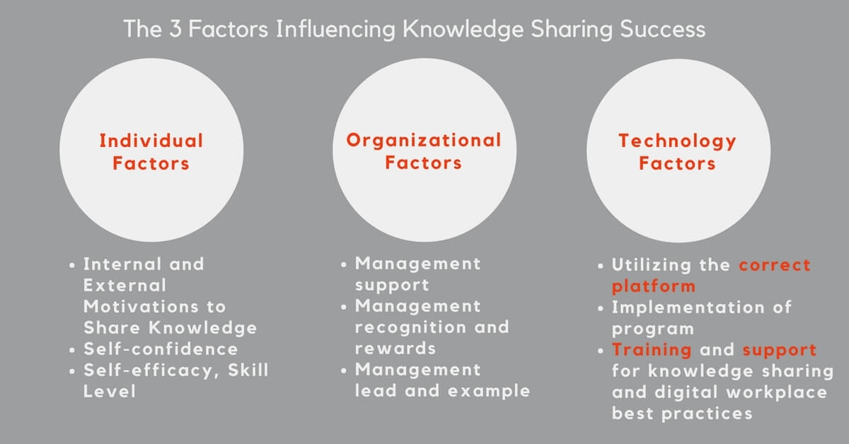 The 3 Factors Influencing Knowledge Sharing Success