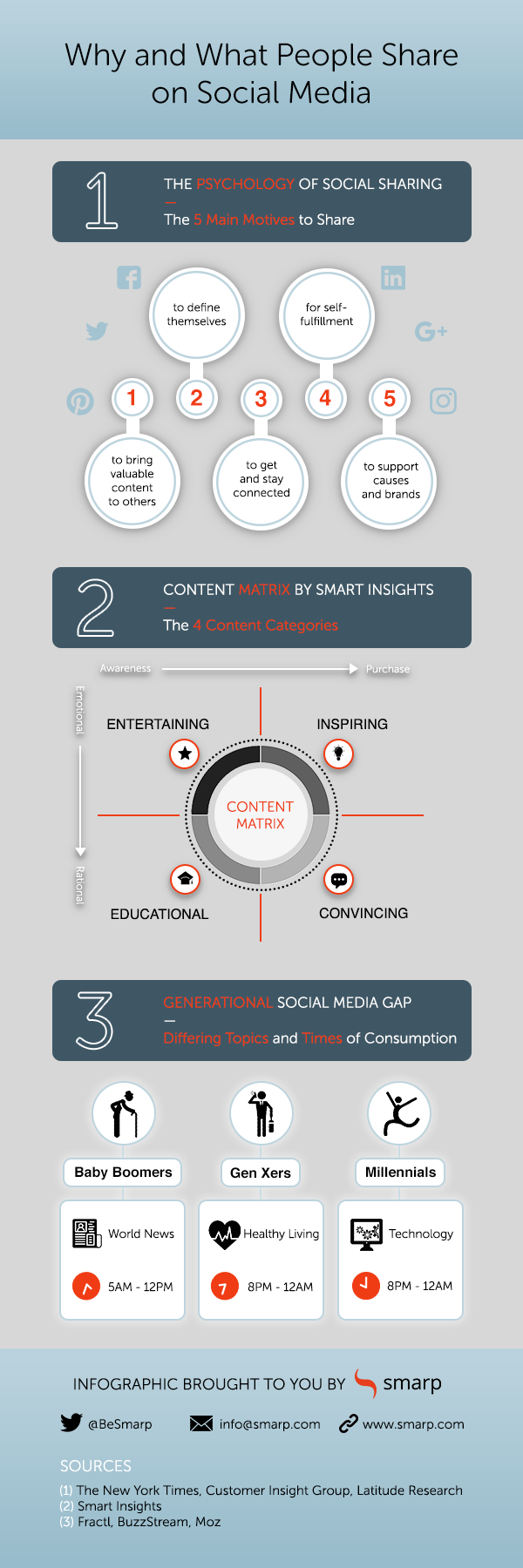 Why and what people share on social media infographic