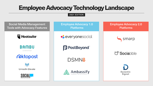 Employee Advocacy Technology Landscape. Top employee advocacy tools 2021 infographic