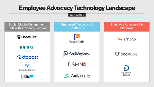 Employee-Advocacy-Technology-Landscape.-Top-employee-advocacy-tools-2021-infographics