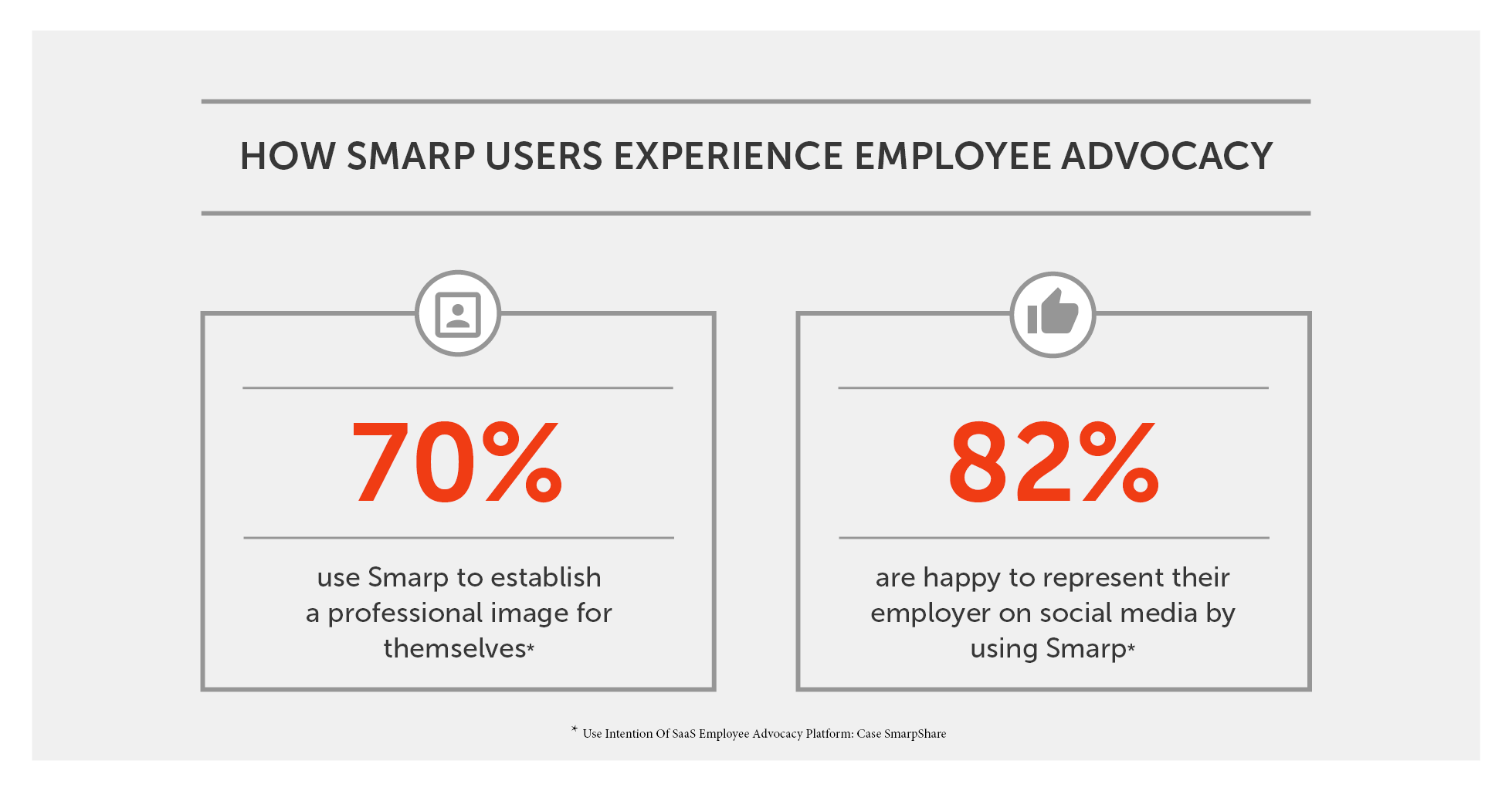 How Smarp Users Experience Employee Advocacy