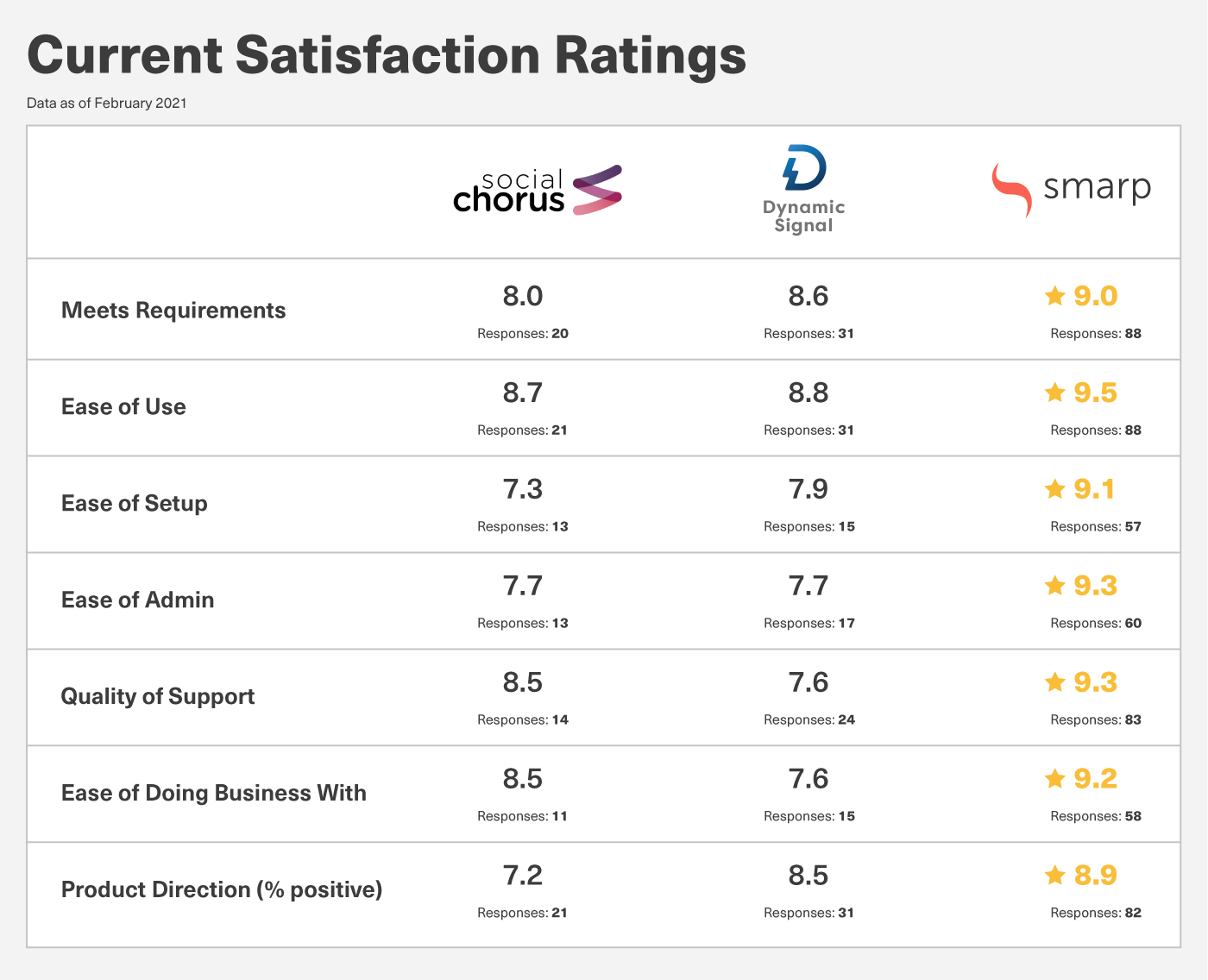 Internal Communications Apps Rating