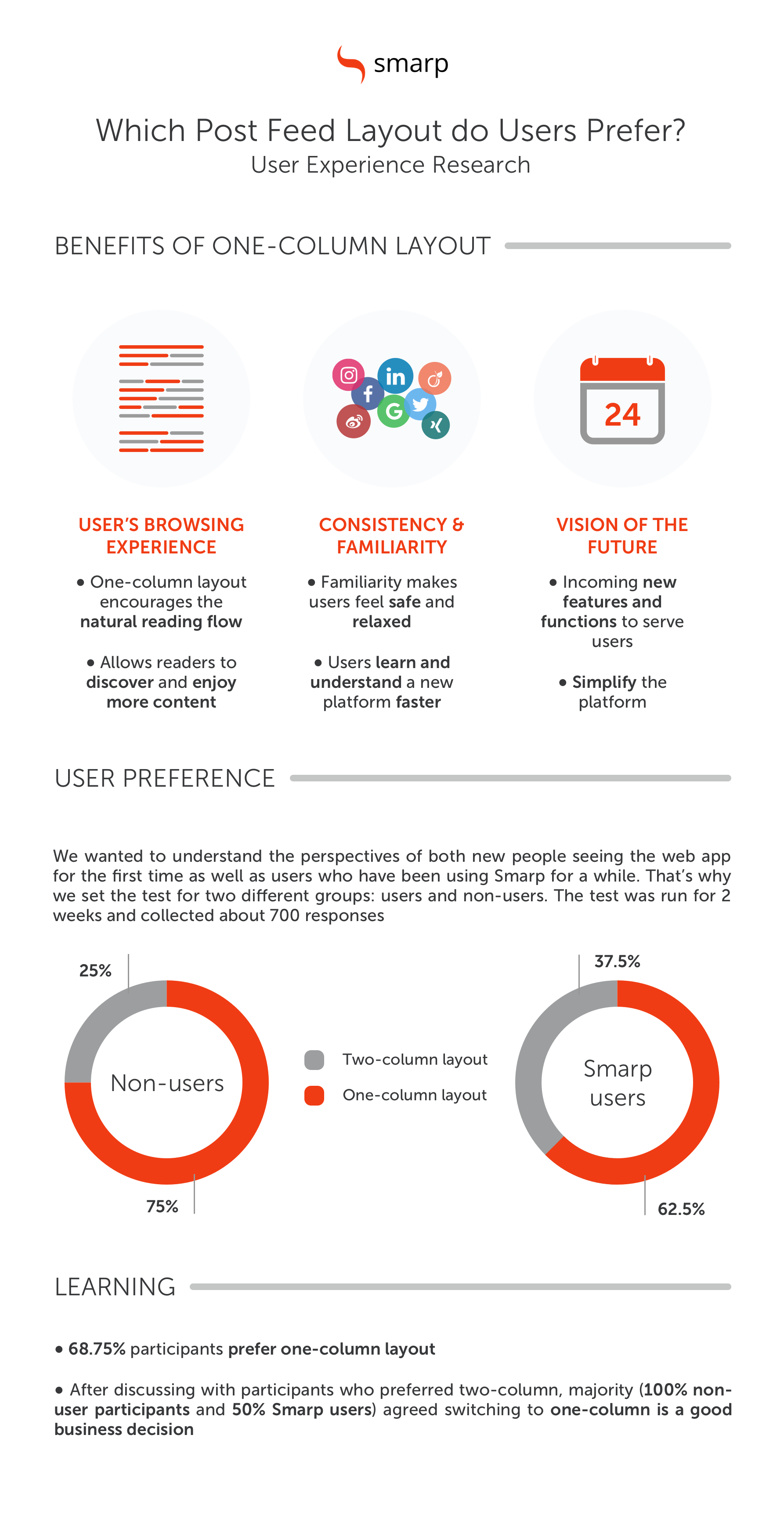 Employee Advocacy and User Experience Infographic
