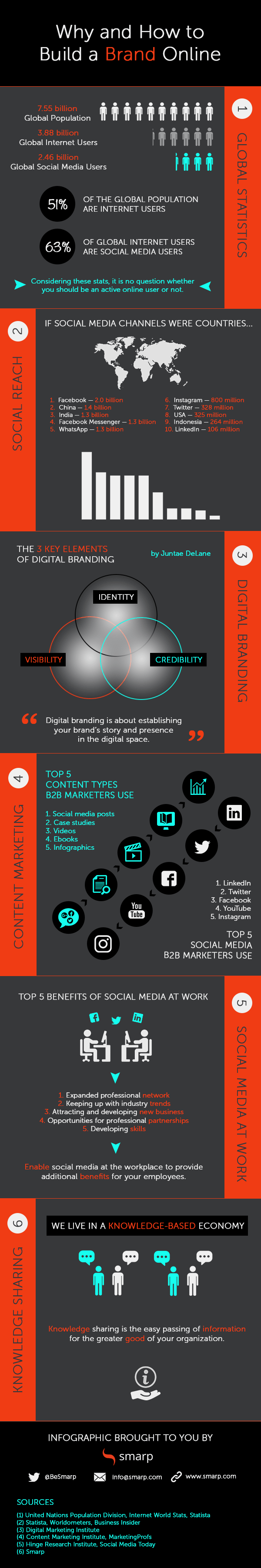 Why and How to Build a Brand Online – Infographic