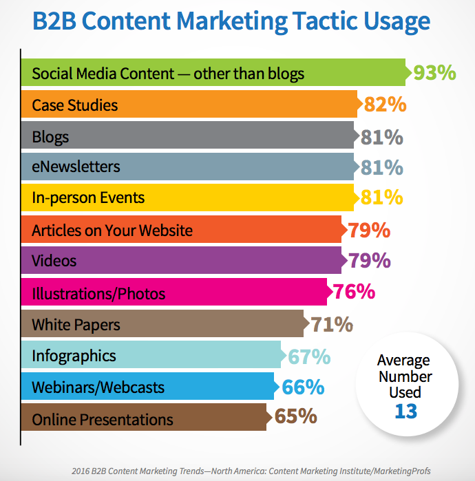 b2b content marketing tactic usage.png
