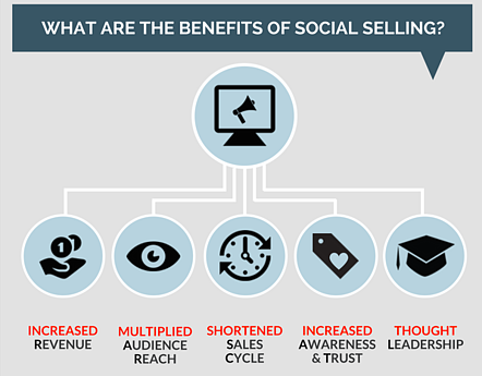 The benefits of social selling