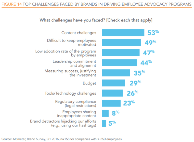 best employee-advocacy tools-challenges-2021