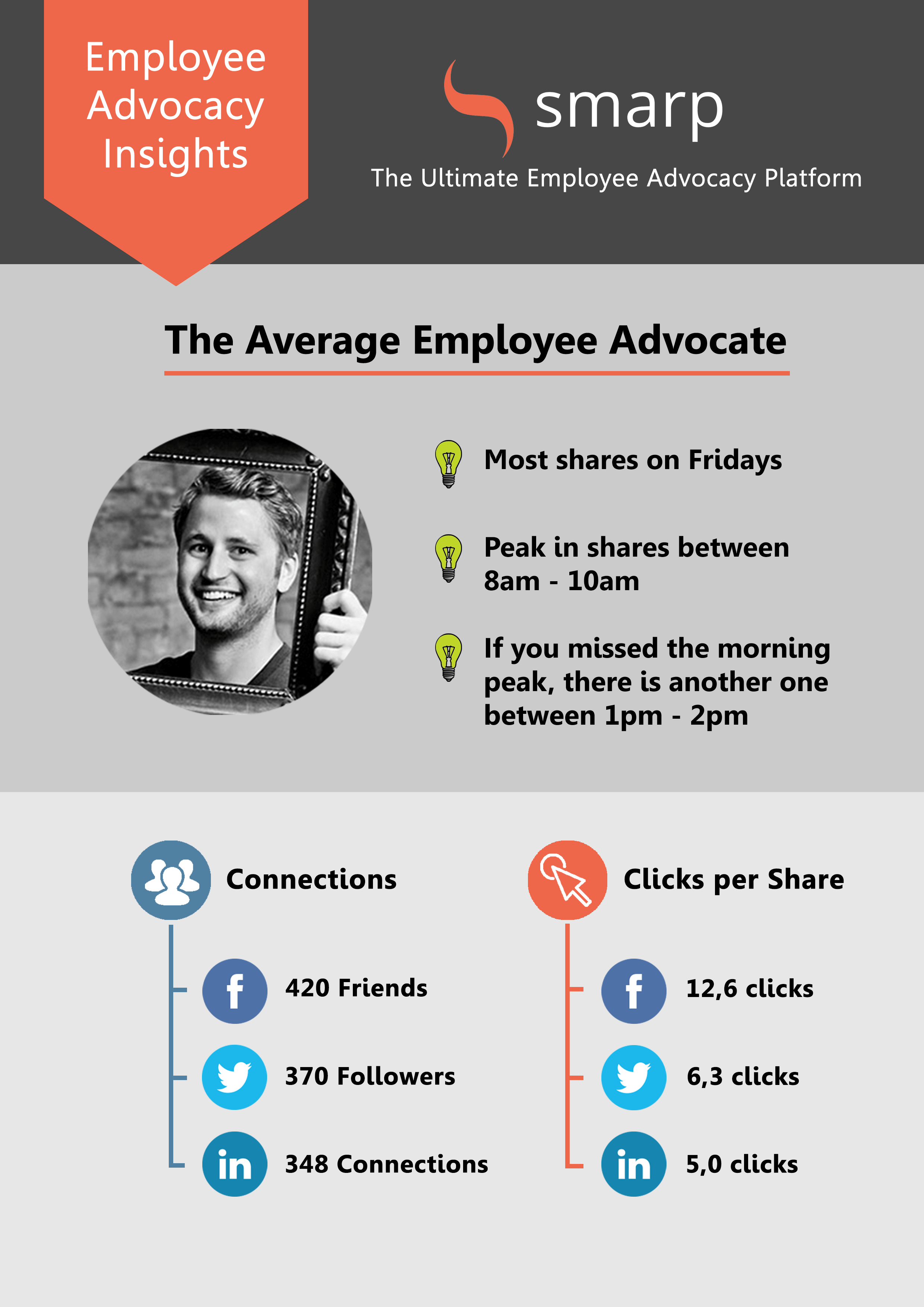 Employee Advocacy Insights - The Average Employee Advocate