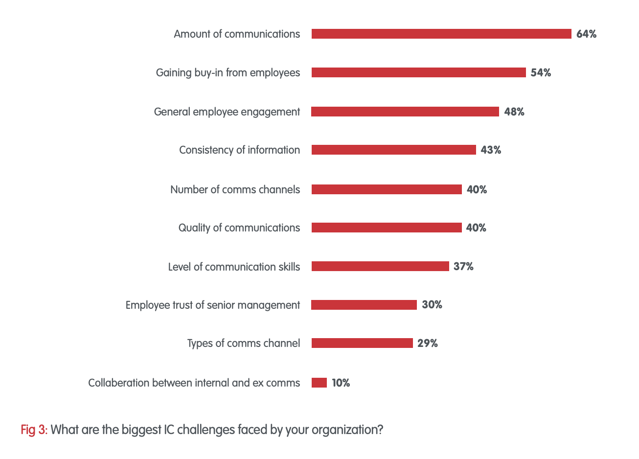 what are the biggest challenges faced by internal communications professionals?