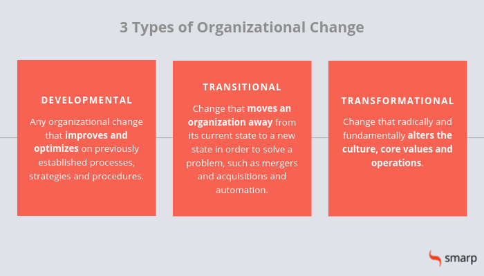 3 types of change management
