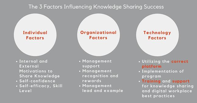 communications- challenge-knowledge-sharing