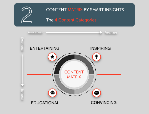 Content Matrix by Smart Insights