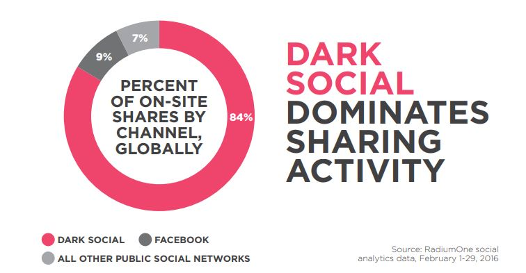 Dark Social Traffic: Why It Matters and How to Find It
