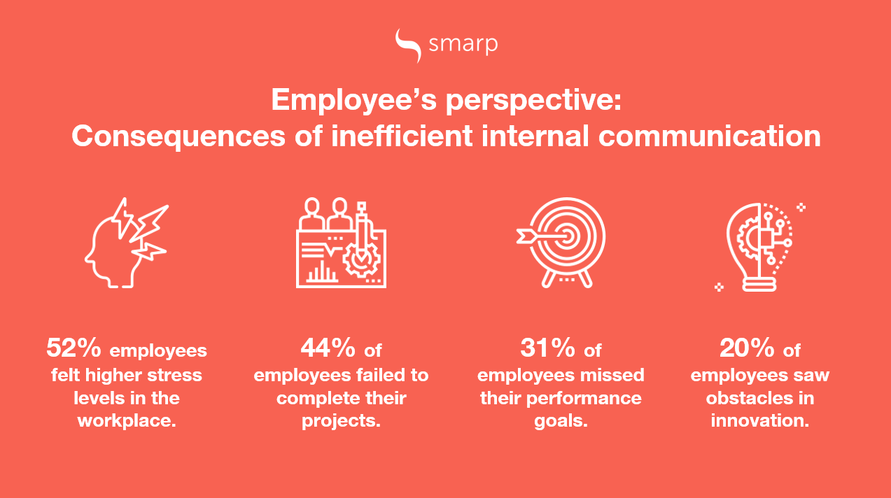 consequences of poor workplace communication