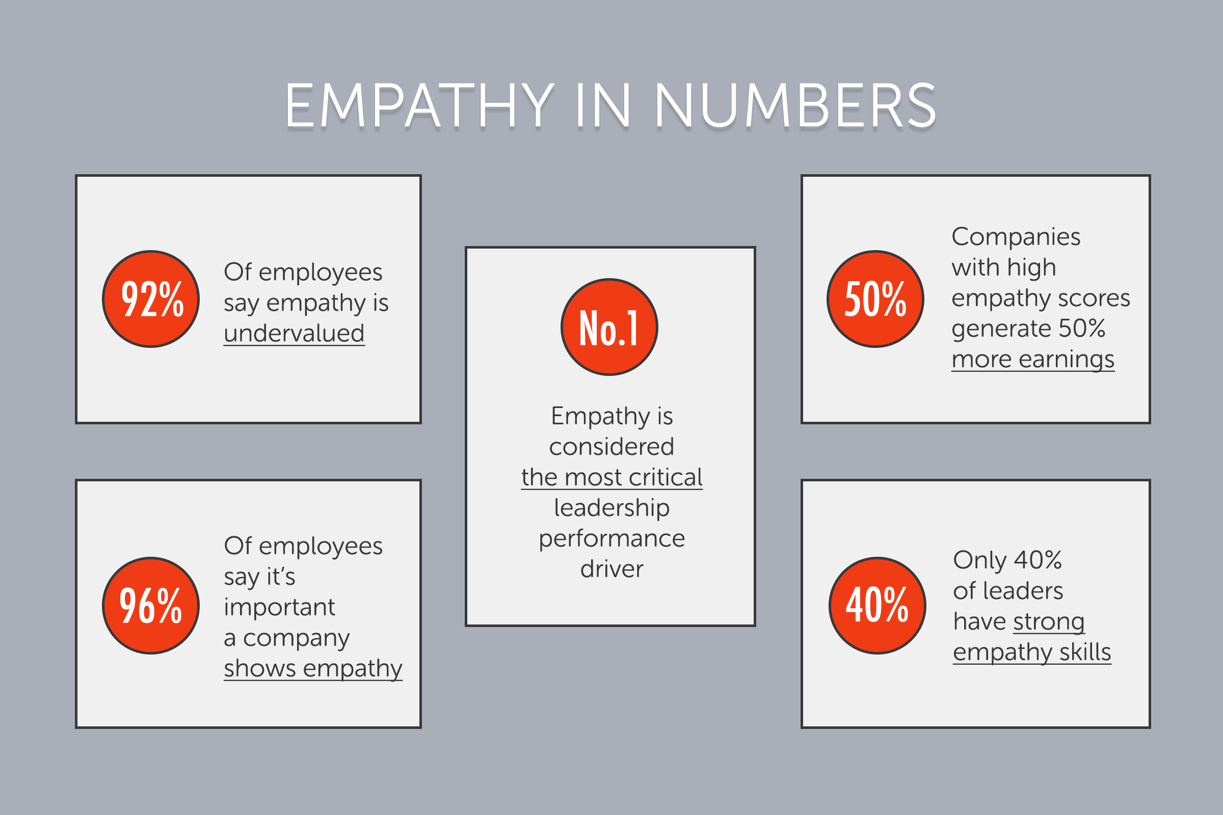 Empathy, leadership and employee engagement correlation in numbers