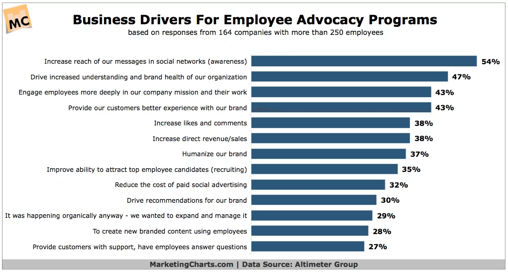 employee-advocacy-benefits-3