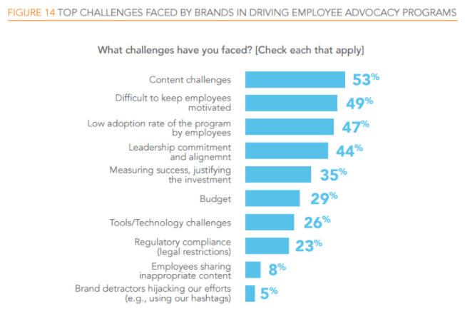 employee-advocacy-challenges