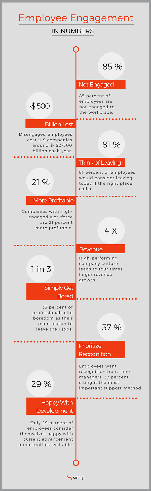 Global Employee Engagement Stats Statistics 2018 Infographic