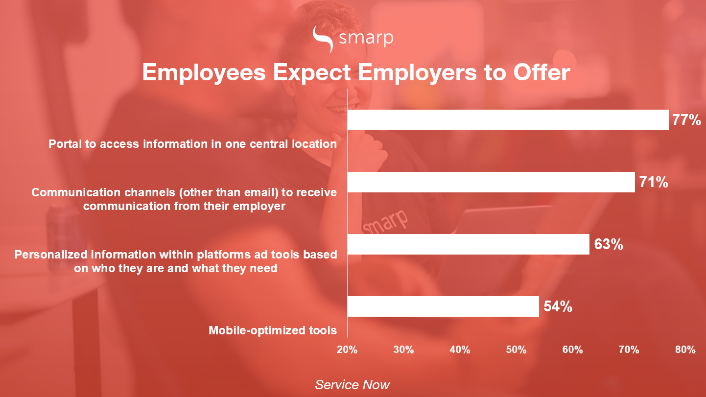 employee experience factors stats infographic