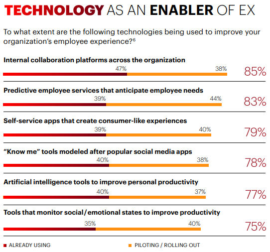 employee-experience-strategy-technology