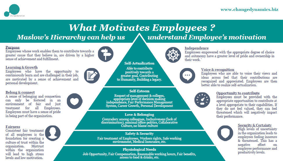 Maslow hierarchy and employee motivation