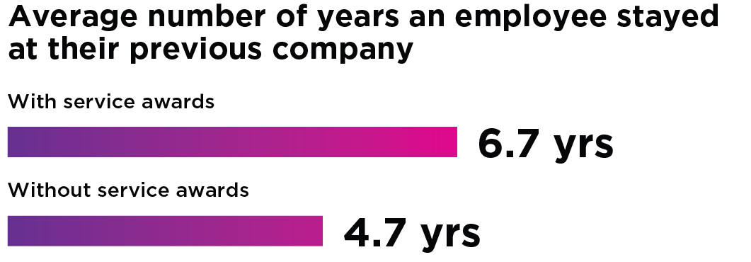 employee-retention-and-recognition