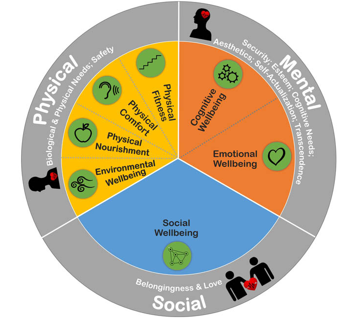 employee-wellbeing-dimensions