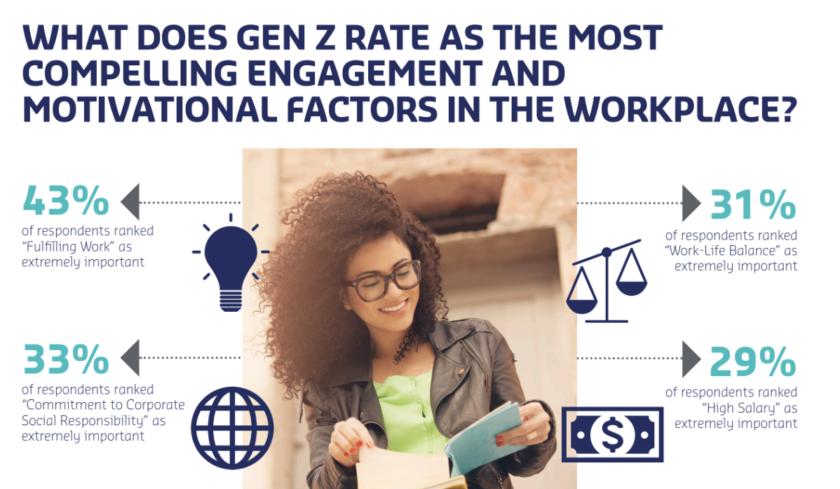 How to get your workplace ready for Gen Z?