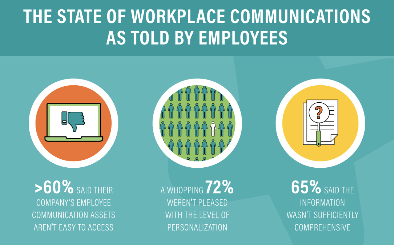 the state of internal communication