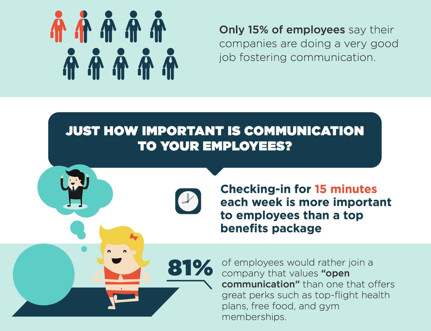 how important is communication to your employees
