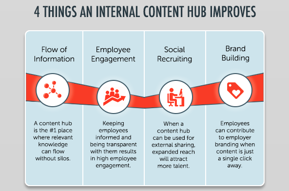 4 things an internal content hub improves - infographic by Smarp
