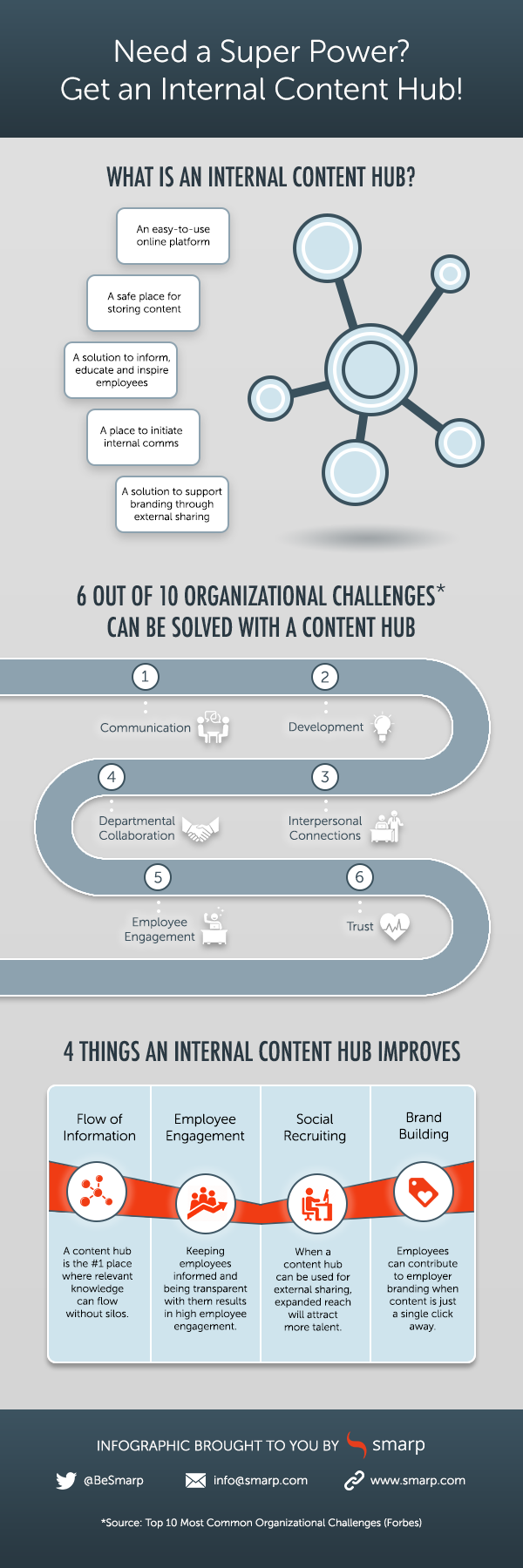 Use an internal content hub as your super power - infographic by Smarp