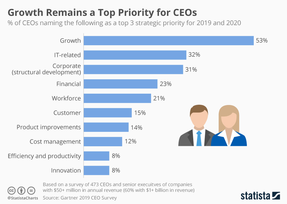lead generation and growth top priorities for CEOs