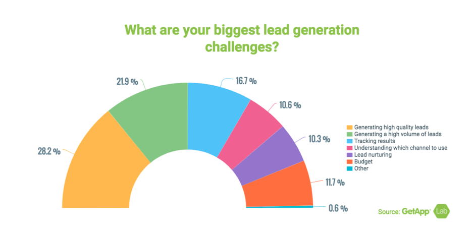 lead generation challenges faced by marketers