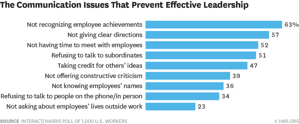 leaderships issues effecting employee motivation