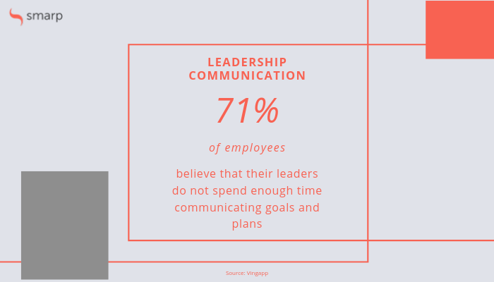 statistic on leadership communication