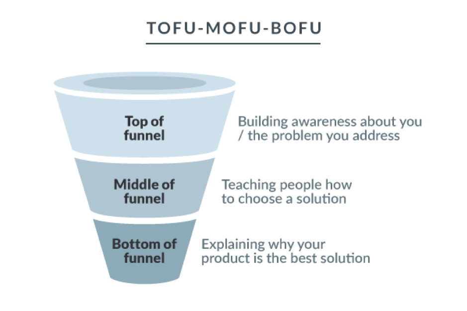 lead-generation and marketing funnel