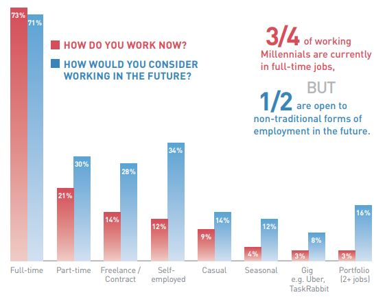 millennials workplace trends