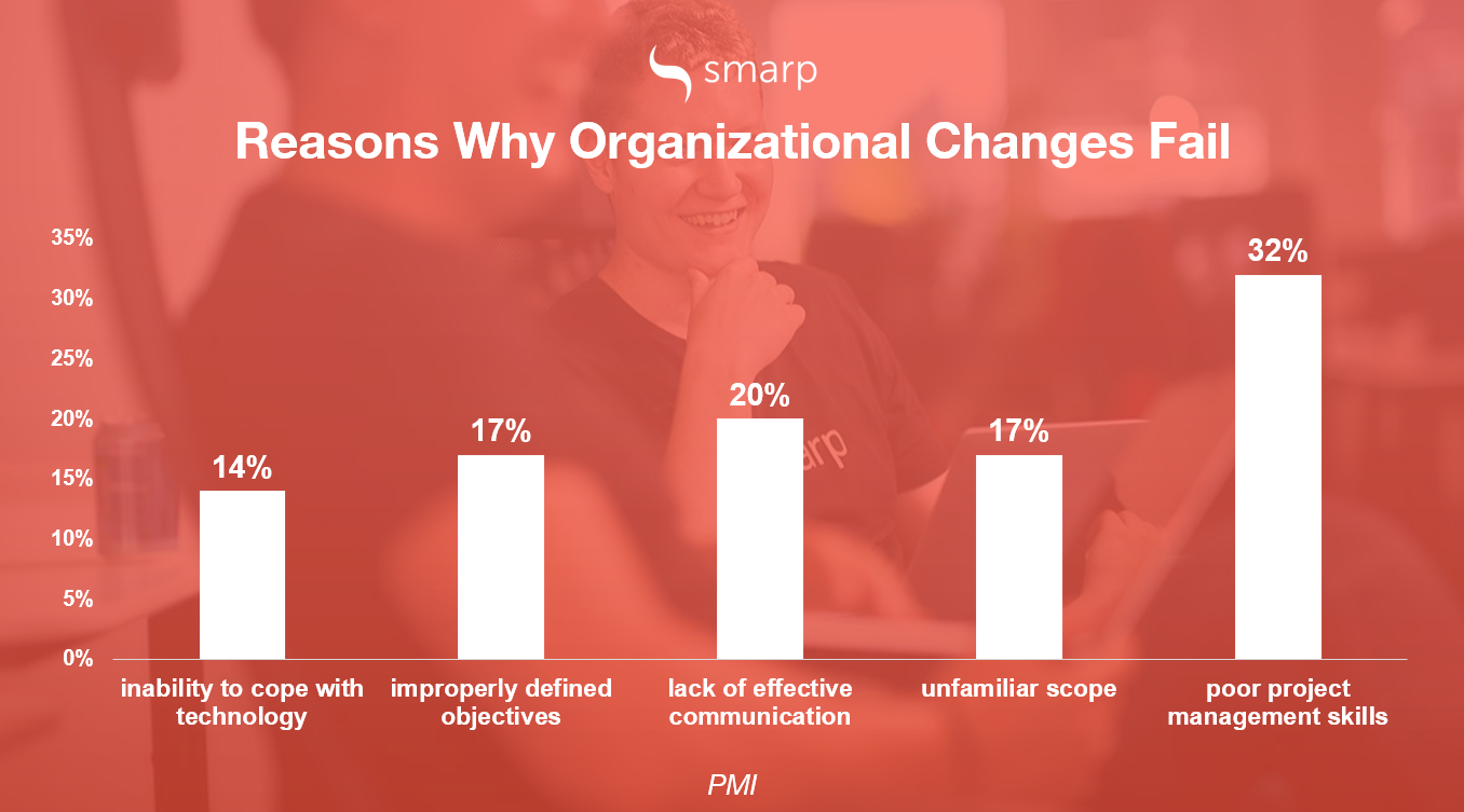 reasons why digital transformation projects fail