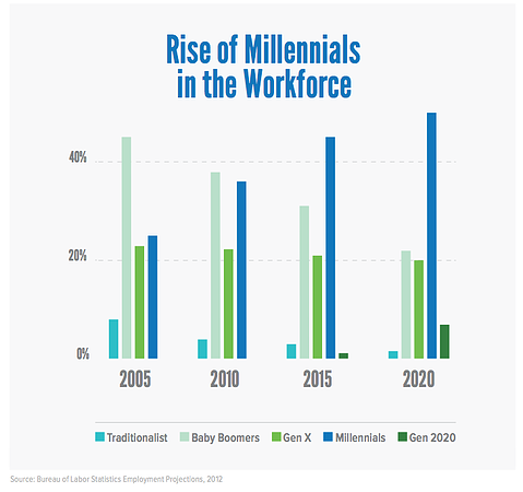 rise-of-millennials-in-the-workplace