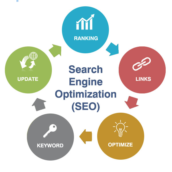 search engine optimization and lead generation