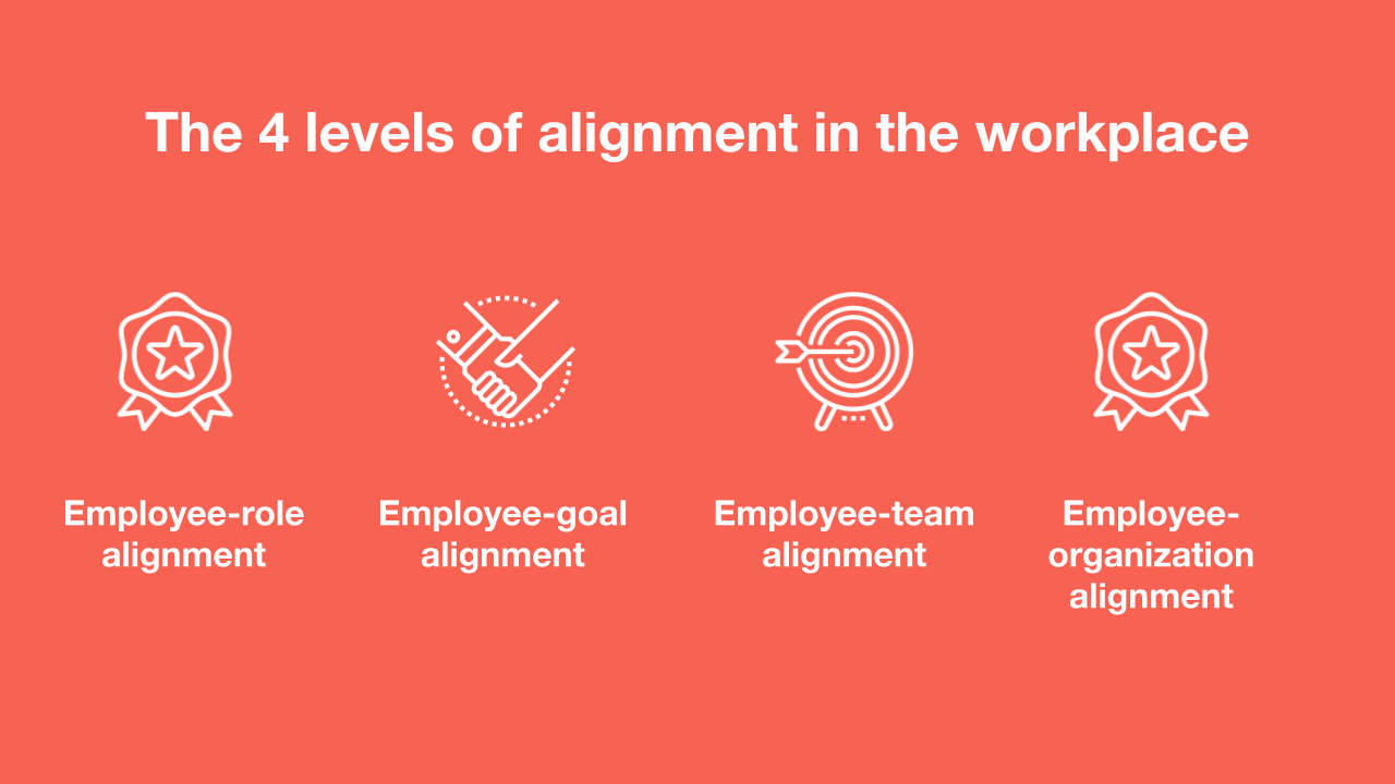internal communications and the four levels of alignment in the organization