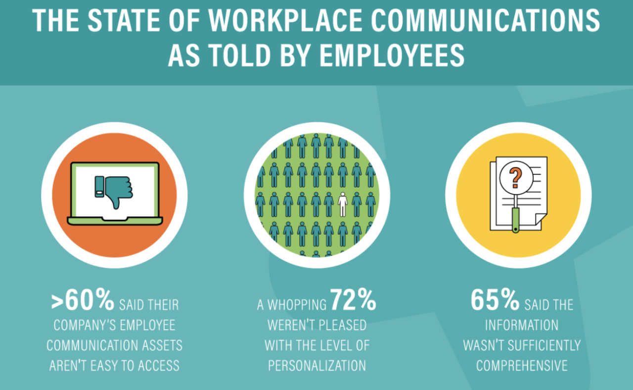 what employees say about internal communications