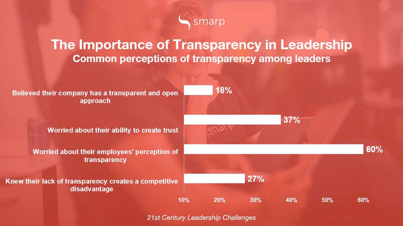 transformational-leadership-transparency