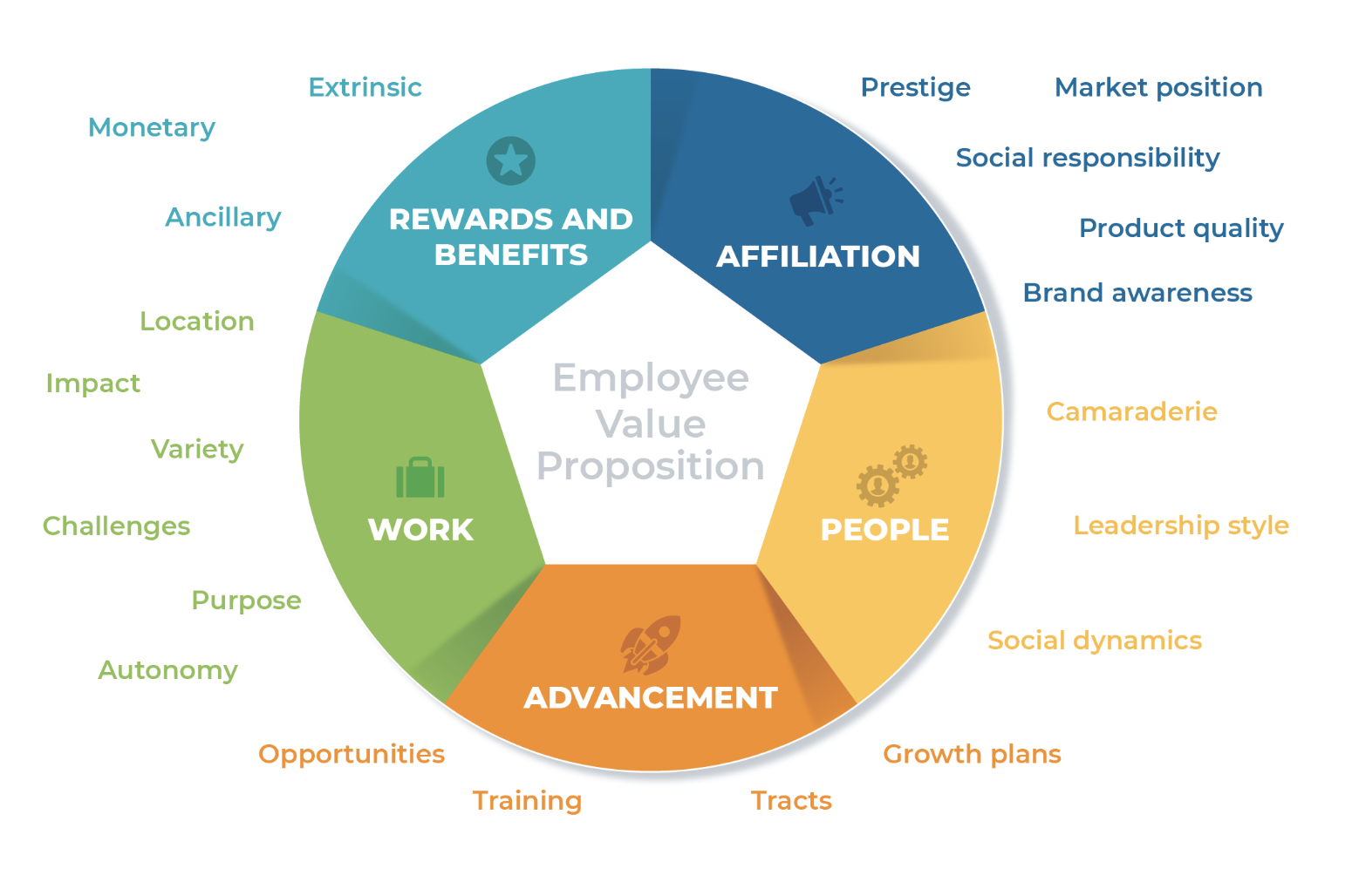 employee value proposition (EVP) in the workplace