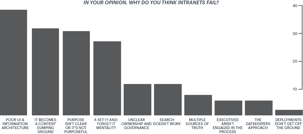 reasons why intranets fail