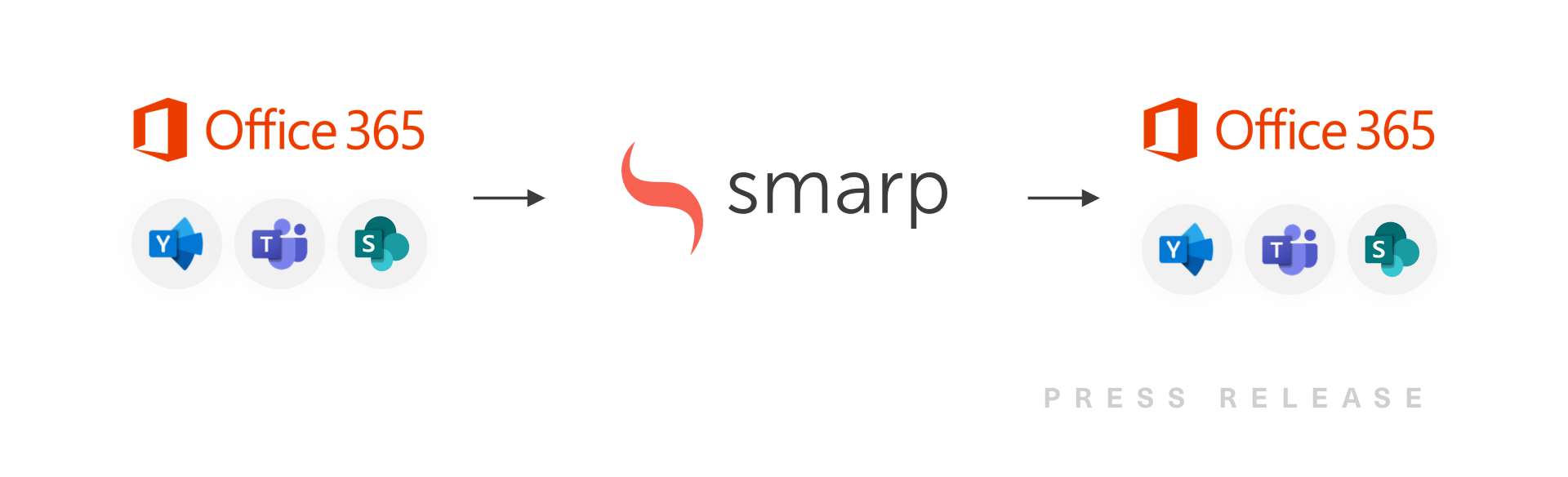 Smarp-Announces-Expansion-of-Microsoft-Office-365 Integration-2
